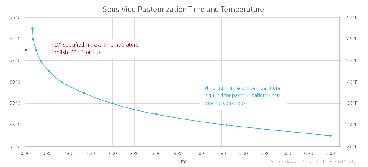 Pasteurization Chart For Sous Vide Fish